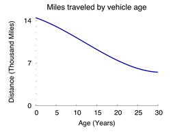 Annual distance traveled by car age