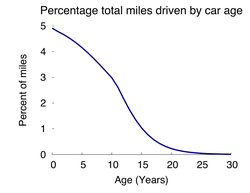 Percent of all miles by car age