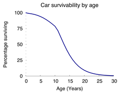 Car survivability by age
