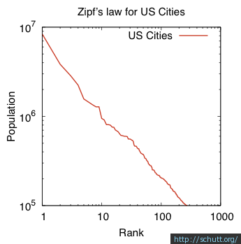 Zipf's law for US cities