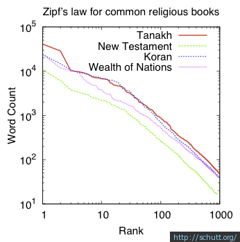 Zipf's Law for common religious texts.