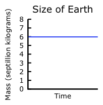 Size of the Earth (constant)