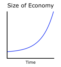 Economic growth (exponential)