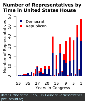 How Many Years Does a Senator Serve in Office?
