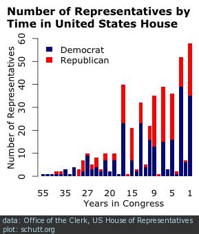 Us house of representatives term limit