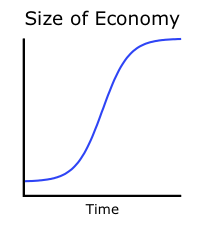 Economic growth (logistic)
